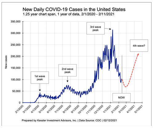 hickman:-4th-wave-of-covid-19-will-push-rates-to-zero