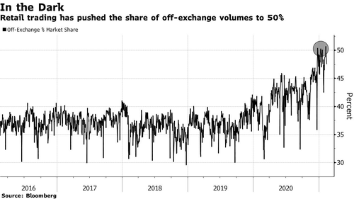 off-exchange-trading-surges-to-records-thanks-to-reddit-retail-rebellion