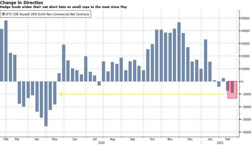 hedge-funds-reverse-course:-turn-most-short-on-small-caps-in-eight-months
