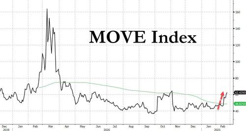 is-the-move-in-move-about-to-rock-the-vix