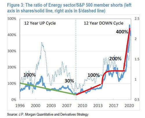 goldman-prime:-sector-rotation-into-energy-begins-with-massive,-6-sigma-buying