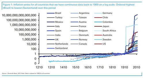 why-inflation-exploded-in-the-20th-century