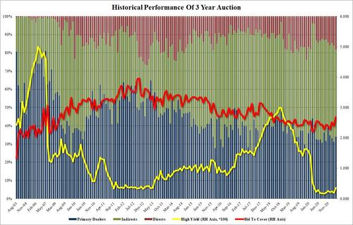 market-cheers-after-solid-3y-auction-averts-another-bond-disaster
