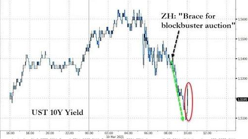 10y-yield-tumbles-to-session-low-after-superb-10-year-auction