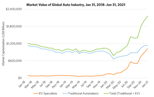 """the-ev-sector-is-a-""""big-market-delusion"""",-research-affiliate's-arnott-says"""