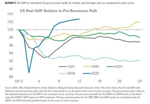 """morgan-stanley-warns-inflation-is-now-""""entering-the-overshoot"""""""