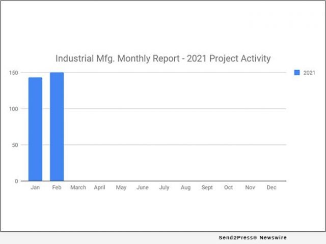 news:-150-new-industrial-manufacturing-planned-industrial-project-reports-–-february-2021-recap-|-citizenwire