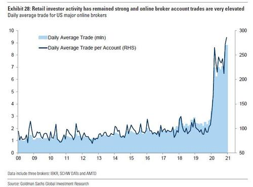 jpm-makes-a-surprising-discovery:-daytraders-are-evolving,-and-starting-to-hedge-their-massive-gains