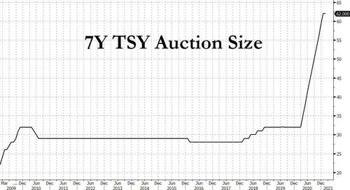 another-ugly,-tailing-7y-treasury-auction-spikes-yields