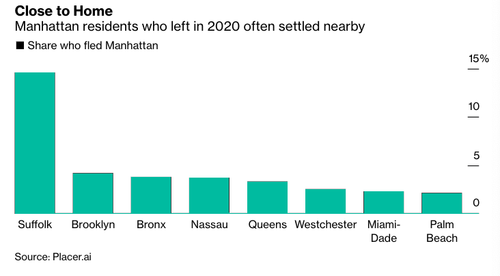 where manhattanites-fled-during-the-pandemic may-surprise-you