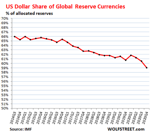 "us-dollar's-status-as-dominant-""global-reserve-currency""-drops-to-25-year-low"