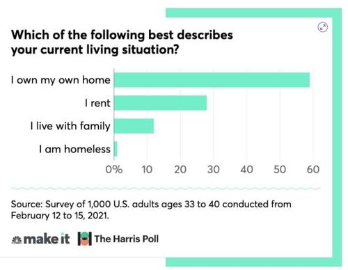 middle-aged-millennials-succumb-to-the-american-dream:-taking-on-debt-and-buying-a-house