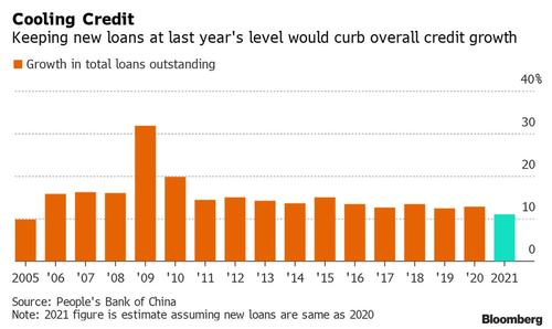 china-credit-impulse-set-to-collapse-as-beijing-orders-banks-to-curtail-loan-growth-for-rest-of-2021