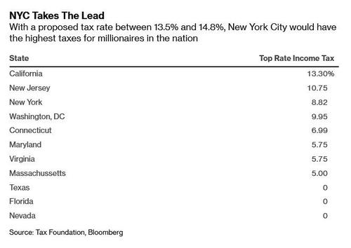 cuomo-to-hit-richest-new-yorkers-with-top-tax-rate-over-50%,-more-than-most-europeans-pay