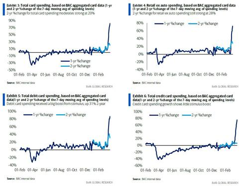 biggest-beat-on-record:-consumer-credit-explodes-higher-as-americans-rediscover-their-love-for-credit-cards