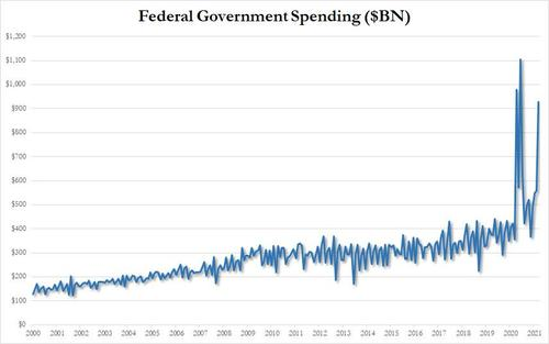 march-deficit-blowout:-us-spends-3.5x-more-than-it-brings-in;-ytd-deficit-is-biggest-ever