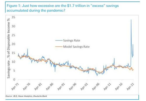 """are-americans-really-going-to-spend-$2-trillion-in-""""excess-savings"""""""