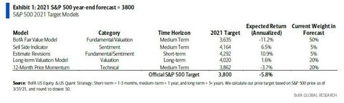 """""""all-the-good-news-are-priced-in"""":-bofa-lists-5-reasons-why-the-s&p-will-drop-to-3,800"""