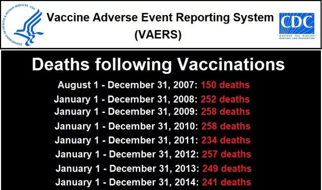 "cdc:-3,005-recorded-deaths-in-vaers-following-covid-19-experimental-""vaccines""-–-more-than-total-vaccine-deaths-for-past-13+-years"