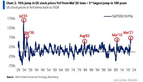 76%-rise-in-stocks-since-the-march-low-is-the-3rd-largest-jump-in-100-years…-what-happens-next