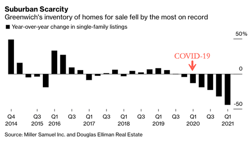 greenwich-single-family-listings-fall-most-on-record-as-buying-frenzy-continues