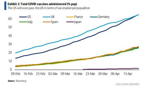 new-global-covid-cases-just-hit-a-record-high