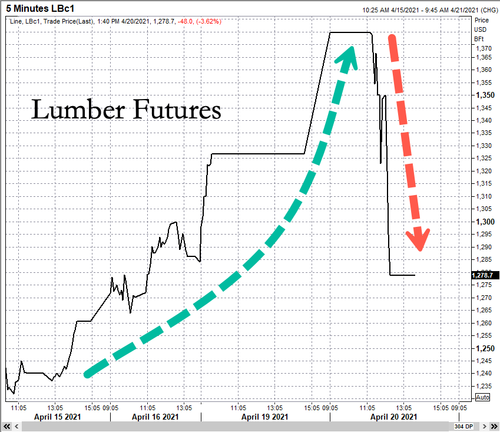 from-trees-to-lumber,-sawmills-boost-profits-as-crack-spread-erupts