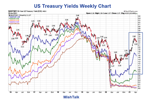 the-odd-couple:-us-treasuries-and-gold,-good-time-to-buy-both?