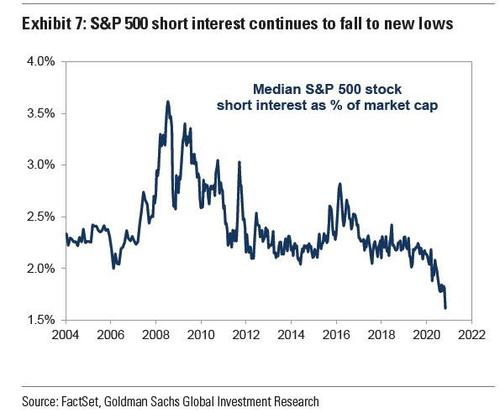 """as-shorts-go-extinct,-all-market-""""sell-signals""""-are-now-completely-useless"""