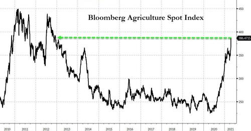 """'sticker-shock""""-at-the-grocery-store-imminent-as-ag-futures-surge-most-in-8-years"""