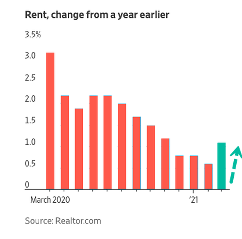 national-apartment-rents-rise-after-pandemic-plunge