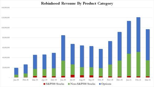war-of-words-erupts-between-buffett-&-robinhood,-which-just-reported-soaring-revenues-from-selling-client-orders-to-citadel