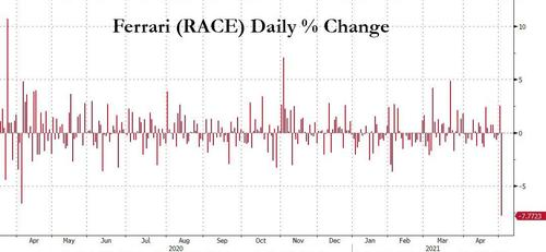 ferrari-crashes-most-in-a-year-after-delaying-2022-financial-target-by-a-year