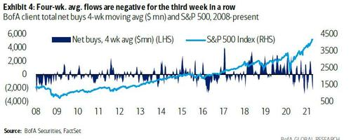 selling-frenzy-by-hedge-funds-hits-record,-offset-by-surge-in-buybacks
