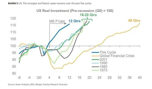 morgan-stanley:-this-is-the-biggest-threat-to-the-red-hot-global-recovery