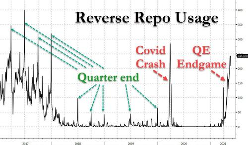 fed-alert:-overnight-reverse-repo-usage-soars-above-covid-crisis-highs