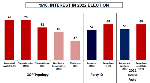 gop-midterm-enthusiasm-outpaces-democrats-by-double-digits-as-trump-support-remains-strong:-poll