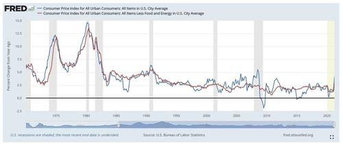 inflation:-1970s,-1980s,-and-today