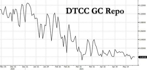 fed's-reverse-repo-hits-all-time-high-$485bn-as-reserves-flood-system