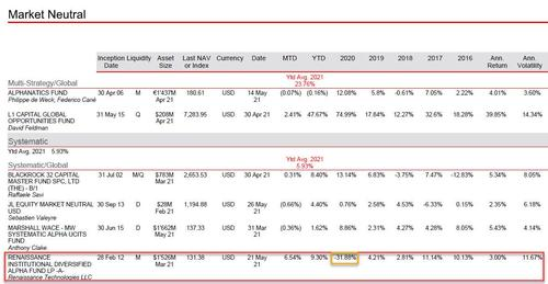 and-now-a-liquidity-crunch:-credit-suisse-halts-redemptions-from-renaissance-feeder-fund