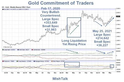 cot-primer:-the-gold-trend-is-still-very-favorable