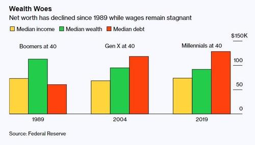millennials-are-officially-getting-too-old-to-build-wealth
