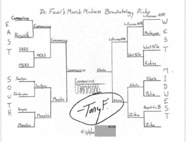 """email-revelation!-fauci-participated-in-a-disturbing-""""march-madness""""-disease-bracket-in-march-2020"""