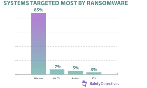 blame-crappy-software-&-bad-security-for-ransomware,-not-bitcoin