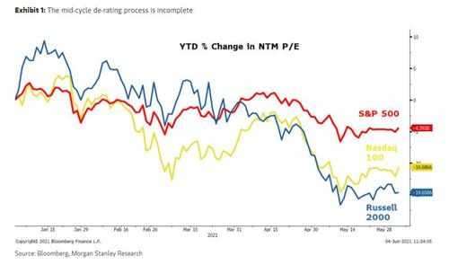 """morgan-stanley:-""""we-are-getting-a-lot-of-client-pushback-on-our-call-for-a-15%-drop"""""""