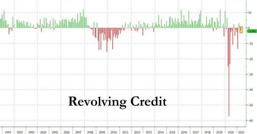 consumer-credit-hits-new-record-despite-unexpected-decline-in-credit-card-usage