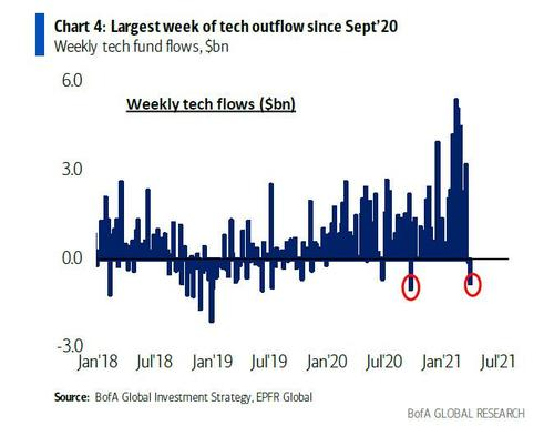 """oil-approaches-""""sell-to-buy""""-cta-switch-as-commodity-open-interest-hits-$1.25-trillion"""