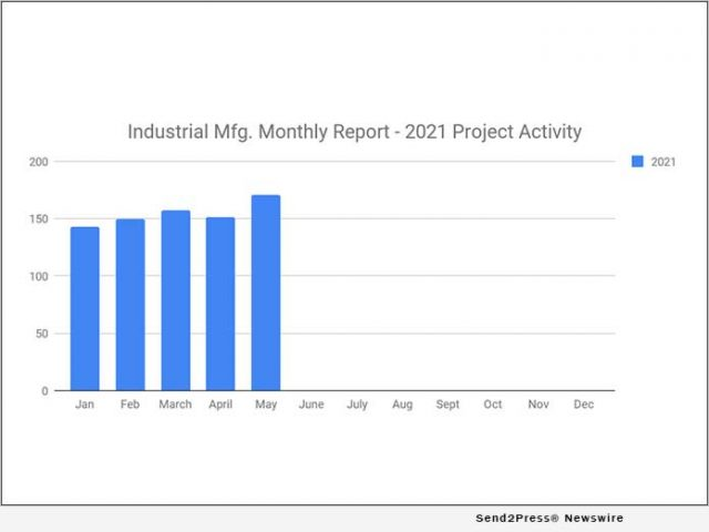 news:-171-new-industrial-manufacturing-planned-industrial-project-reports-–-may-2021-recap-|-citizenwire