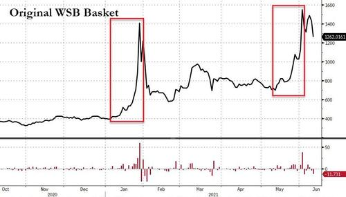 melvin-capital-among-hedge-funds-losing-$6-billion-on-latest-meme-squeeze
