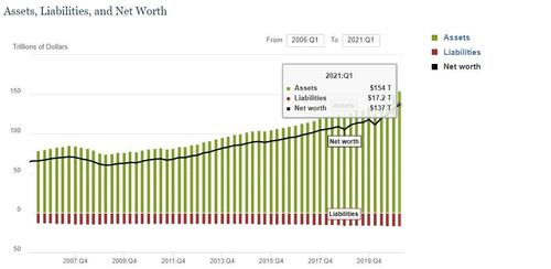 household-net-worth-hits-record-$137-trillion,-up-$25.6-trillion-since-covid